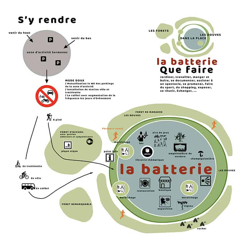 Batterie Sermenaz